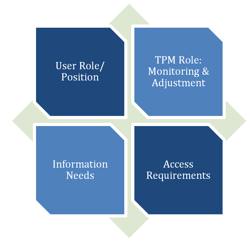User role/position. TPM role: Monitoring & Adjustment. Information needs. Access requirements.