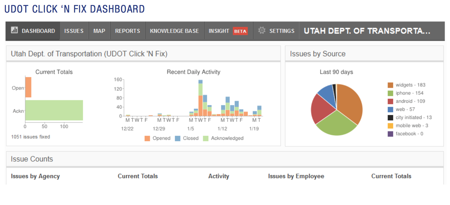 UDOT click n' fix dashboard. It includes current totals, recent daily activity, issues by source in the last 90 days.