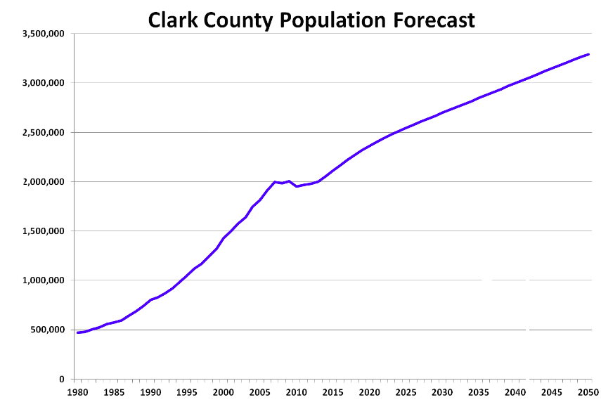 Clark County Population Forecast from 1980 to 2050, steadily increasing until 2005, with a plateau until 2015, with steady increase through 2050.