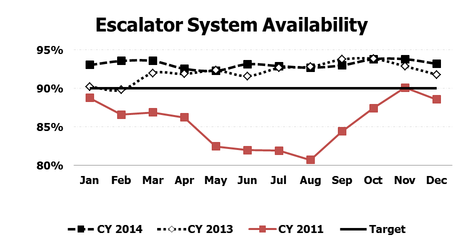 Graph of escalator system availability for calendar year 2011, 2013, 2014, and target of 90% availability. 2013 and 2014 availability consistently higher than 2011 and typically surpassed the target.