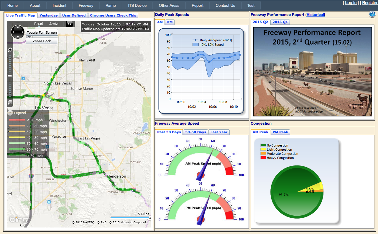 Screenshot of RTC's FAST Dashboard including live traffic map, daily peak speed, freeway average speed, congestion, freeway performance report.