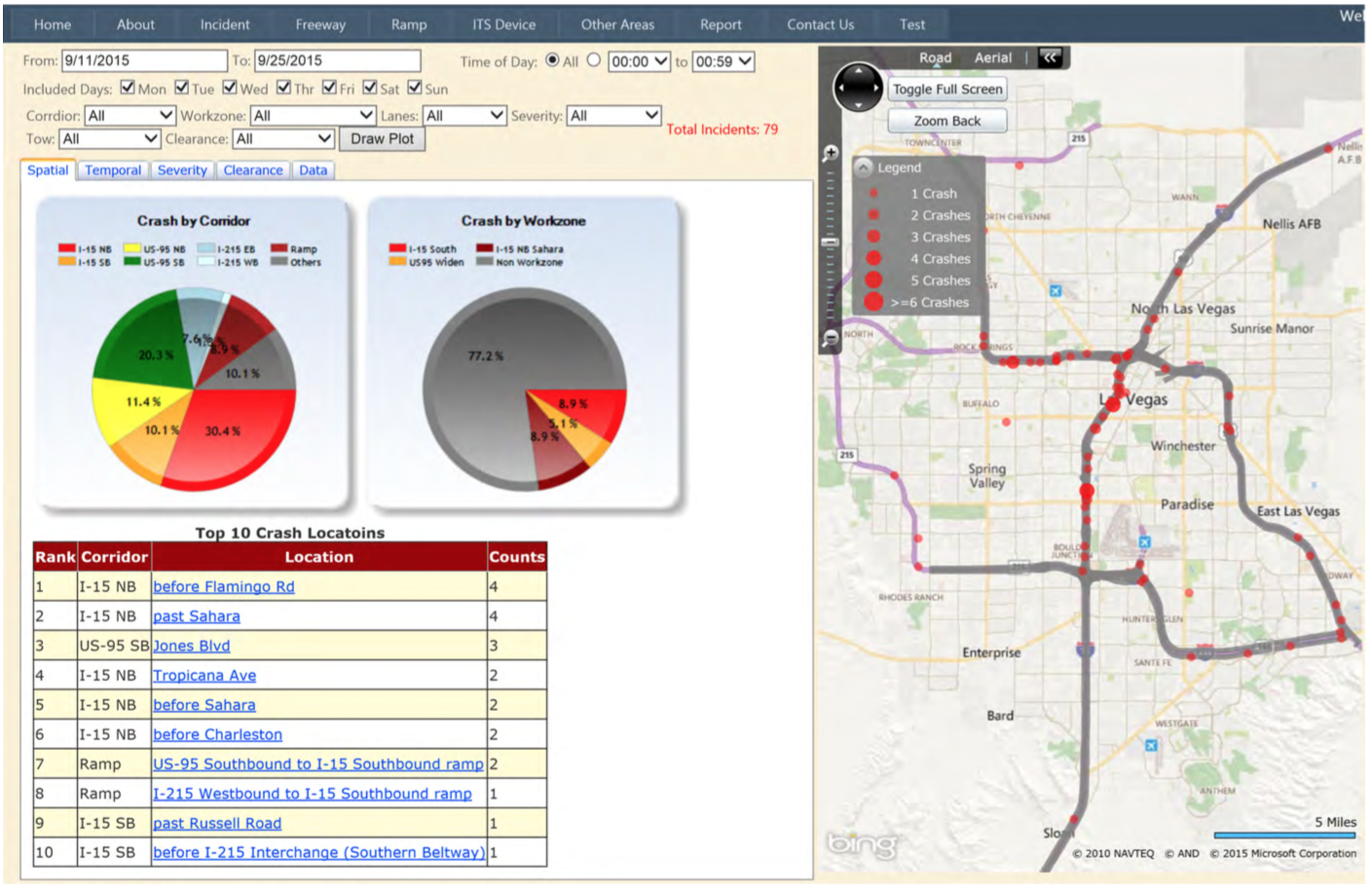Screenshot of crash analysis by corridor on the FAST system including map, top 10 crash locations, crashes by corridor, and other data.