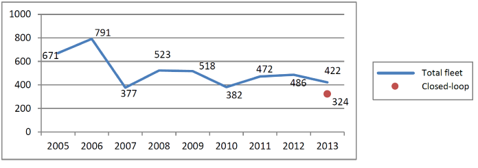 Graph of average pounds of salt applied per lane mile by RiDOT fleet annually from 2005 through 2013. Closed loop reduced salt usage in 2013.