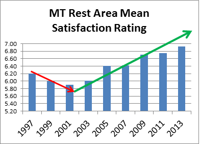 Graph showing MT Rest Area Mean Satisfaction Rating biannualy from 1997 through 2013. Satisfaction declines until 2001, and then steadily improves.
