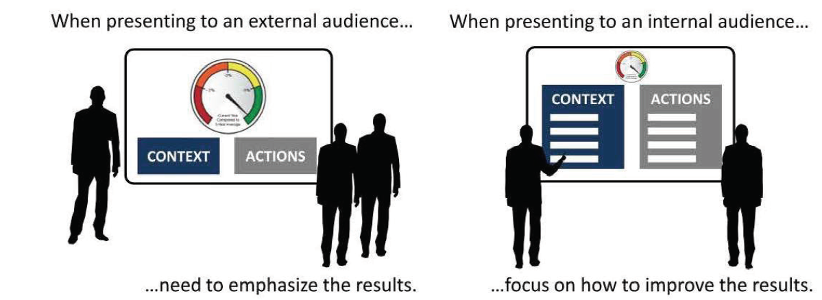 When presenting to an external audience... need to emphasize the results. When presenting to an internal audience... focus on how to improve the results.