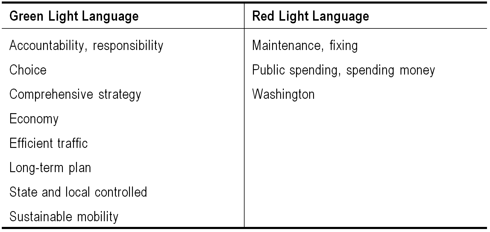 Green light language: accountability, responsibility, Choice, Comprehensive strategy, Economy, Efficient traffic, Long-term plan, State and local controlled, Sustainable mobility. Red light language: Maintenance, fixing, Public spending, spending money, Washington