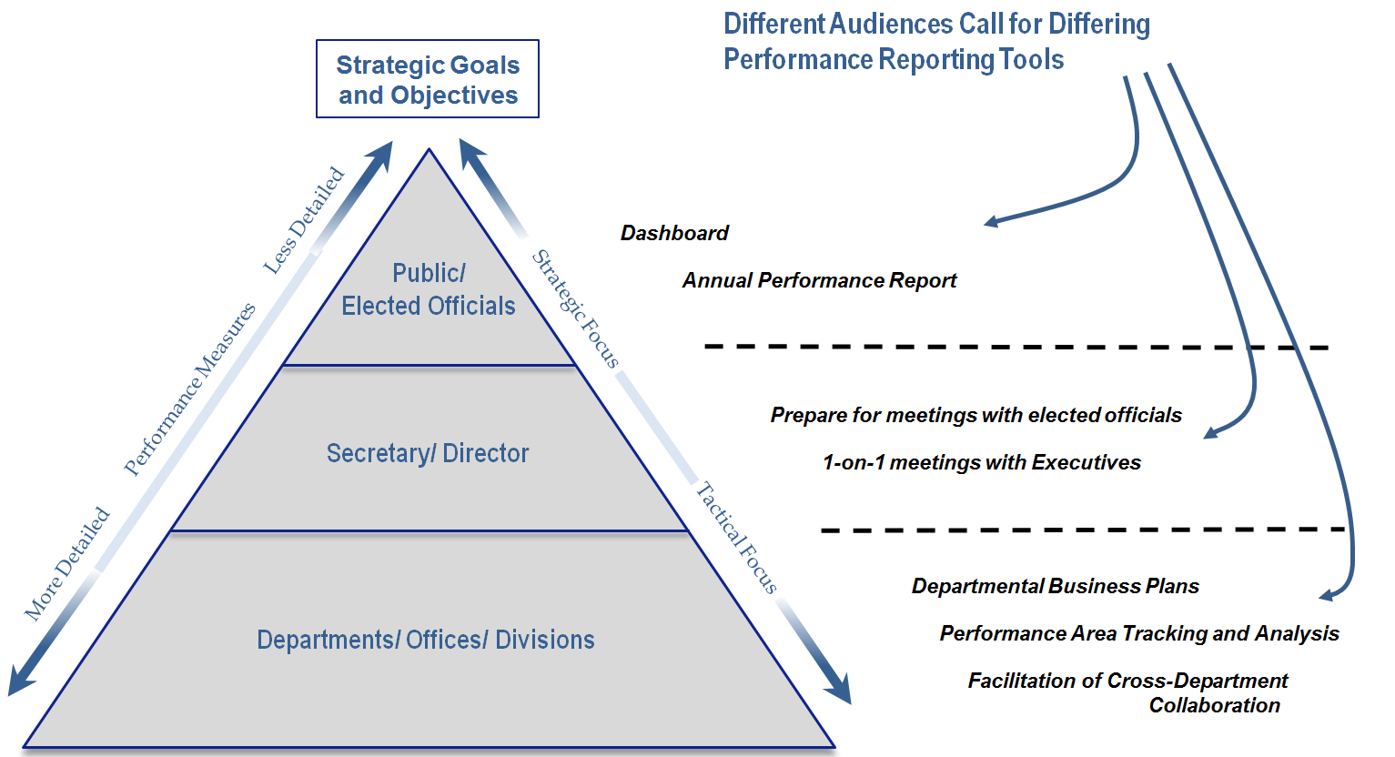 Pyramid with departments/offices/divisions on bottom, secretary/director middle, and public/elected officials at the top. Information is more detailed and tactically focused at the bottom and less detailed and more strategic at the top. Different audiences call for differing performance reporting tools: dashboard and annual performance report at top, one on one meetings with executives in the middle, and departmental business plans and perforamnce area tracking and analysis at the bottom.