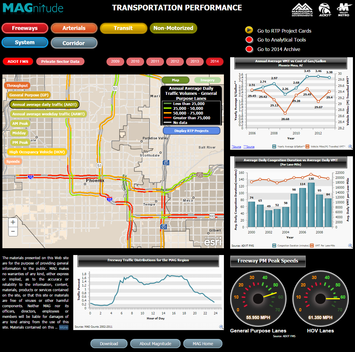 Screenshot of Magnitude transportation performance reporting website including map, data graphs, freeway speeds speedometer presentation, and other information.