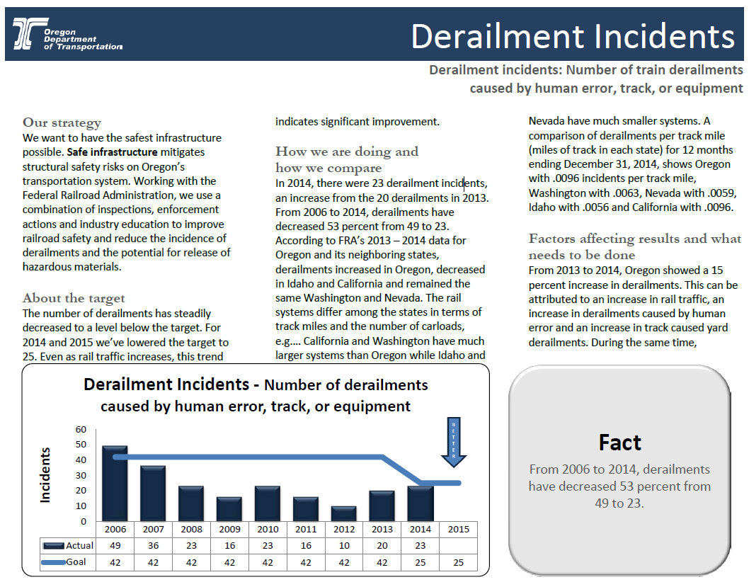 Oregon Department of Transportation derailment incidents fact sheet. Graph shows derailment incidents annually for years 2006 through 2015. Text describes the measure and additional context surrounding the issue.