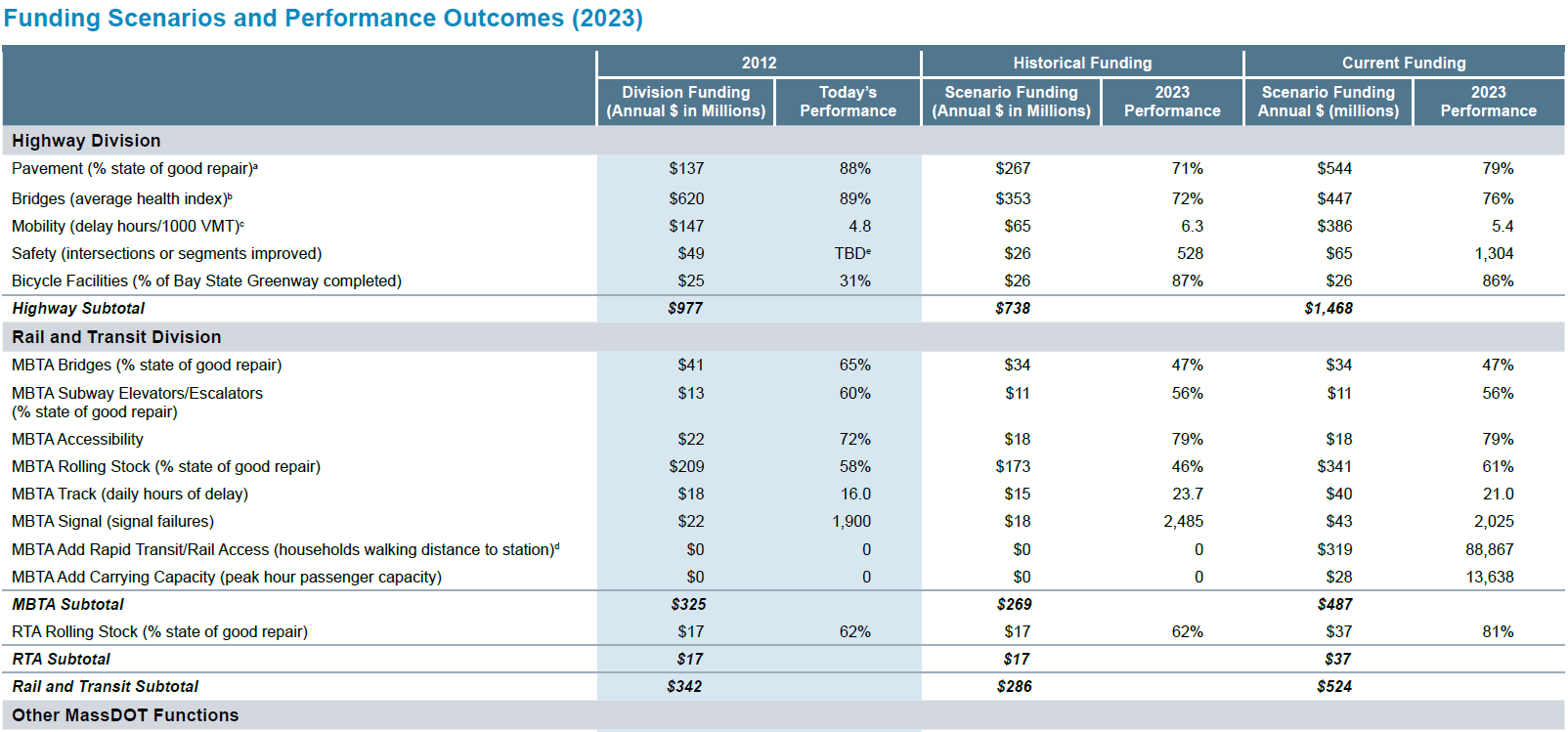 Funding scenarios and performance outcomes projected for 2023. Measures are divided by highway and rail and transit and historical and current funding is compared, with outcomes for each measure at that funding level.