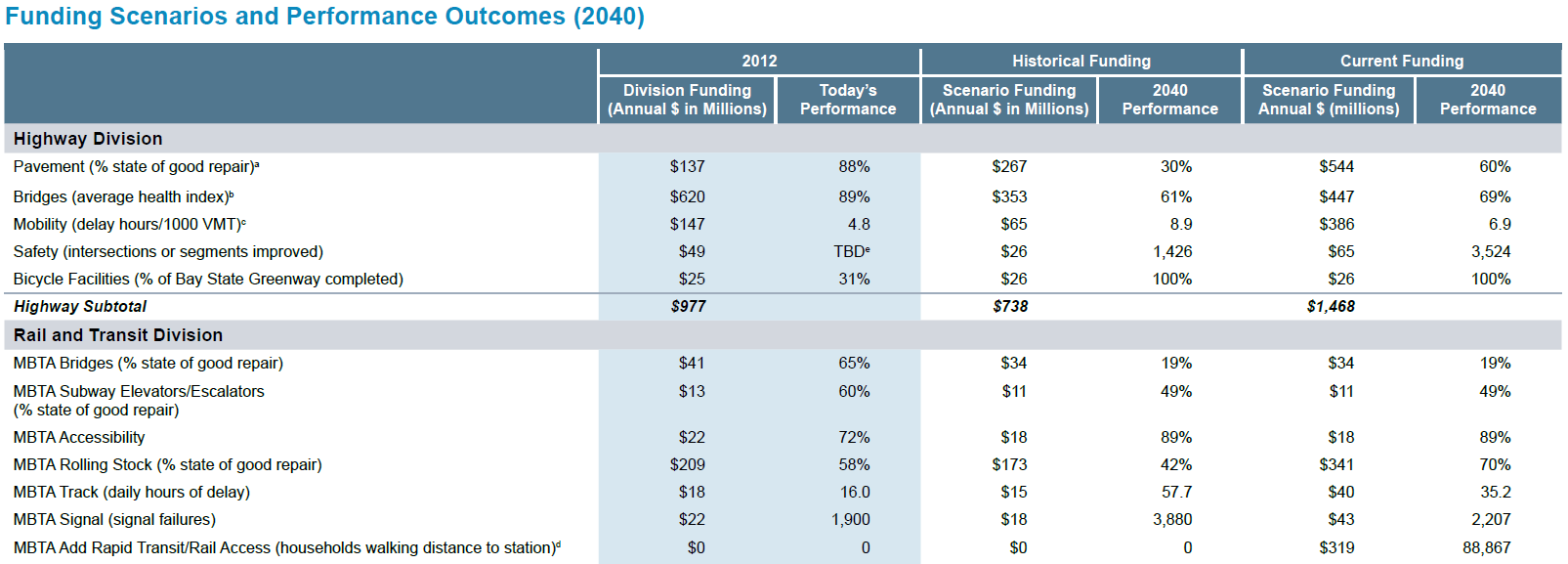 Funding scenarios and performance outcomes projected for 2040. Measures are divided by highway and rail and transit and historical and current funding is compared, with outcomes for each measure at that funding level.