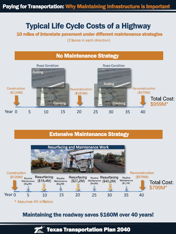 Paying for transportation: why maintaining infrastructure is important. Typical life cycle costs of a highway, demonstrated by 10 miles of Interstate pavement (2 lanes in each direction) under different maintenance strategies. Over 40 years, no maintenance strategy costs a total of $959 million, while extensive maintenance strategy costs $799 million. Savings are $160 million over 40 years.