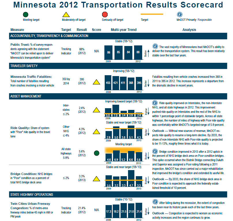 The 2012 Minnesota transportation results scorecard. Traveler safety was rated to be moderately off target, showing improvements. Interstate ride quality was moderately off target but improving towards target while other NHS ride quality is stable but moderately off target. All state highway ride quality is meeting targets, but bridge conditions are stable at moderately off target.