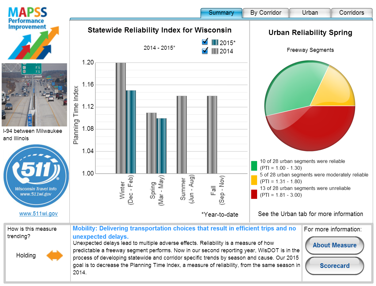 Screenshot of MAPSS performance improvement website including graph of statewide reliability index for Wisconsin for 2014 and 2015. Urban reliability for freeway segments pie chart and additional information concerning measure at the bottom.