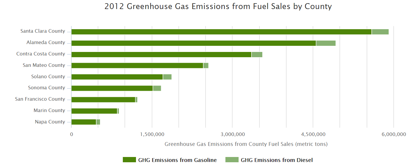 Graph of 2012 greenhouse gas emissions from fuel sales by county. Vast majority of emissions are from gasoline as opposed to diesel. Santa Clara county has the highest emissions while Napa county has the lowest.