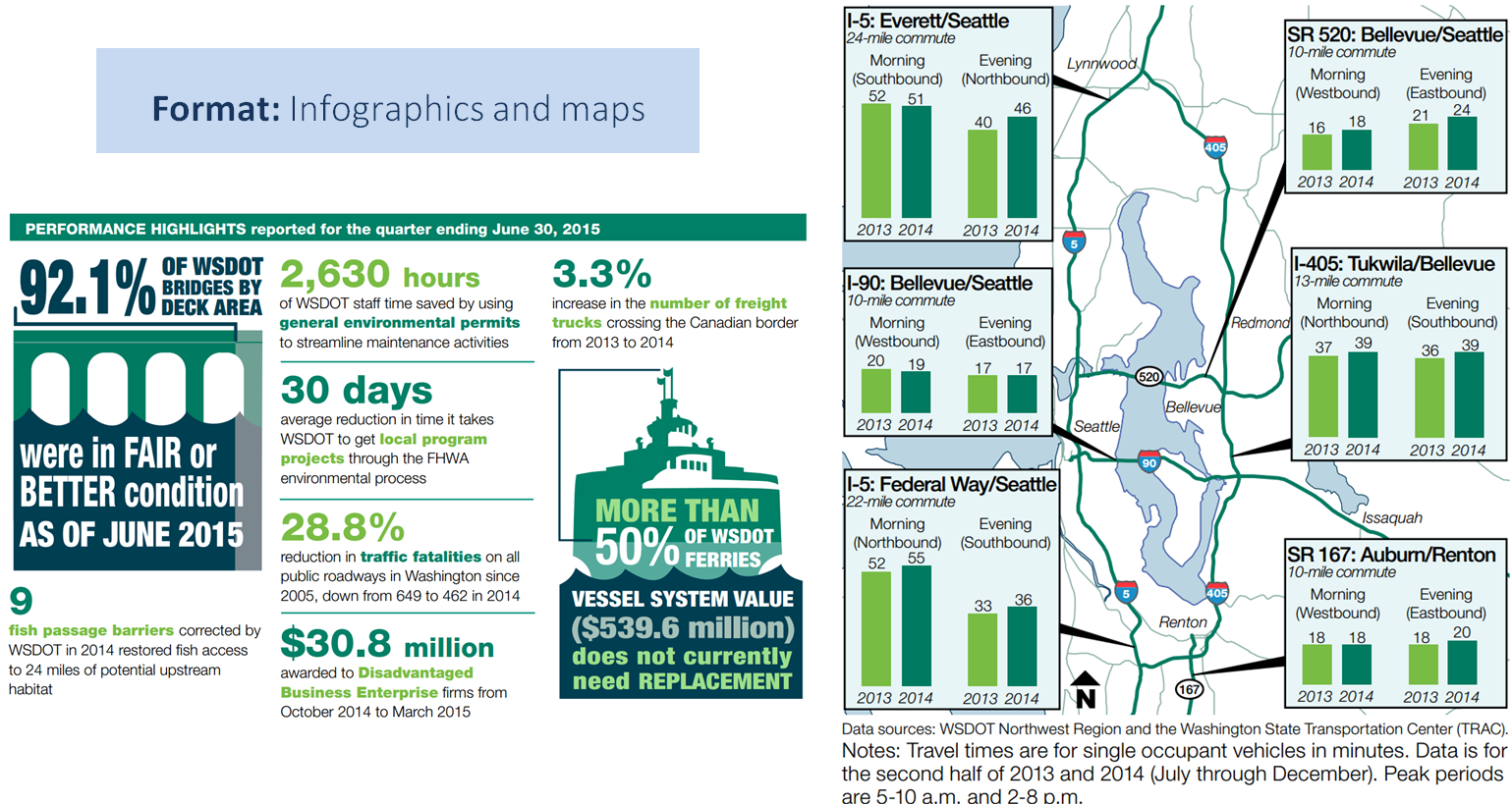 Format: infographics and maps. Examples of infographics and maps in The Gray Notebook.