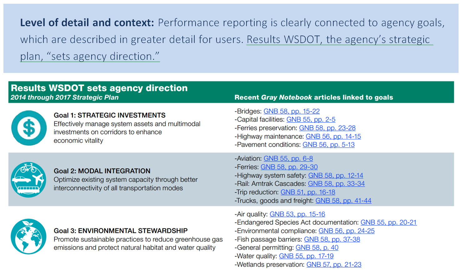 "Level of detail and context: performance reporting is clearly connected to agency goals, which are described in greater detail for users. Results WSDOT, the agency's strategic plan, ""sets agency direction."""