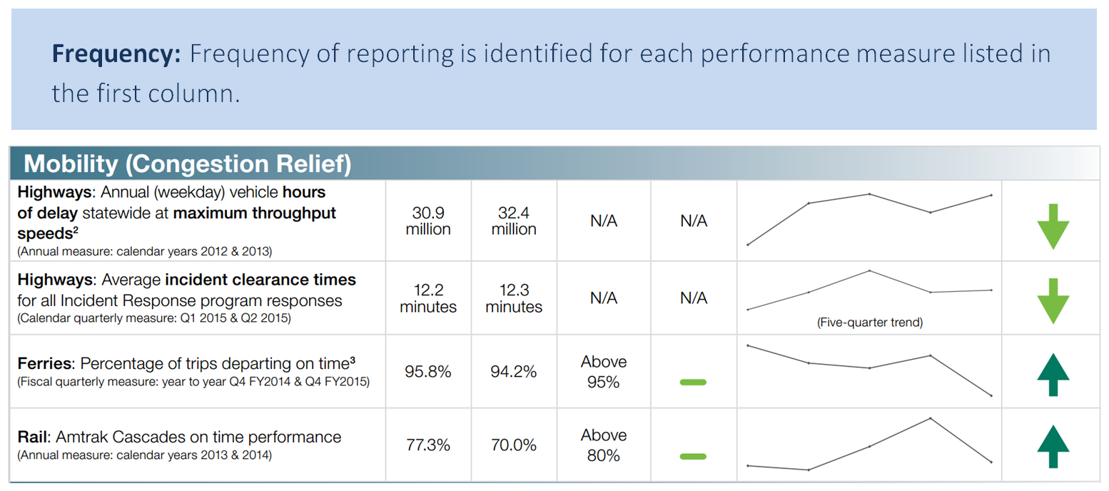 Frequency: frequency of reporting is identified for each performance measure listed in the first column. Table of mobility measures, performance, and trend arrows.