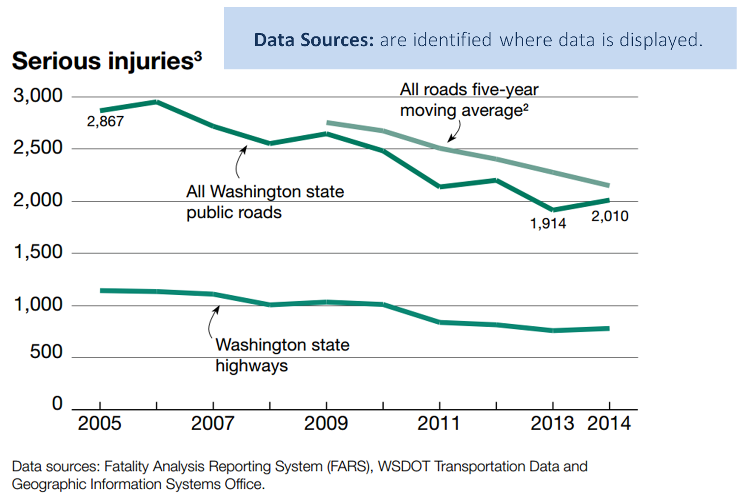 Data sources: are identified where data is displayed. Graph of serious injuries on all Washington state roads, only highways, and all roads five-year moving average. Data sources listed at bottom: Fatality Analysis Reporting System (FARS), WSDOT Transportation Data and Geographic Information Systems Office.