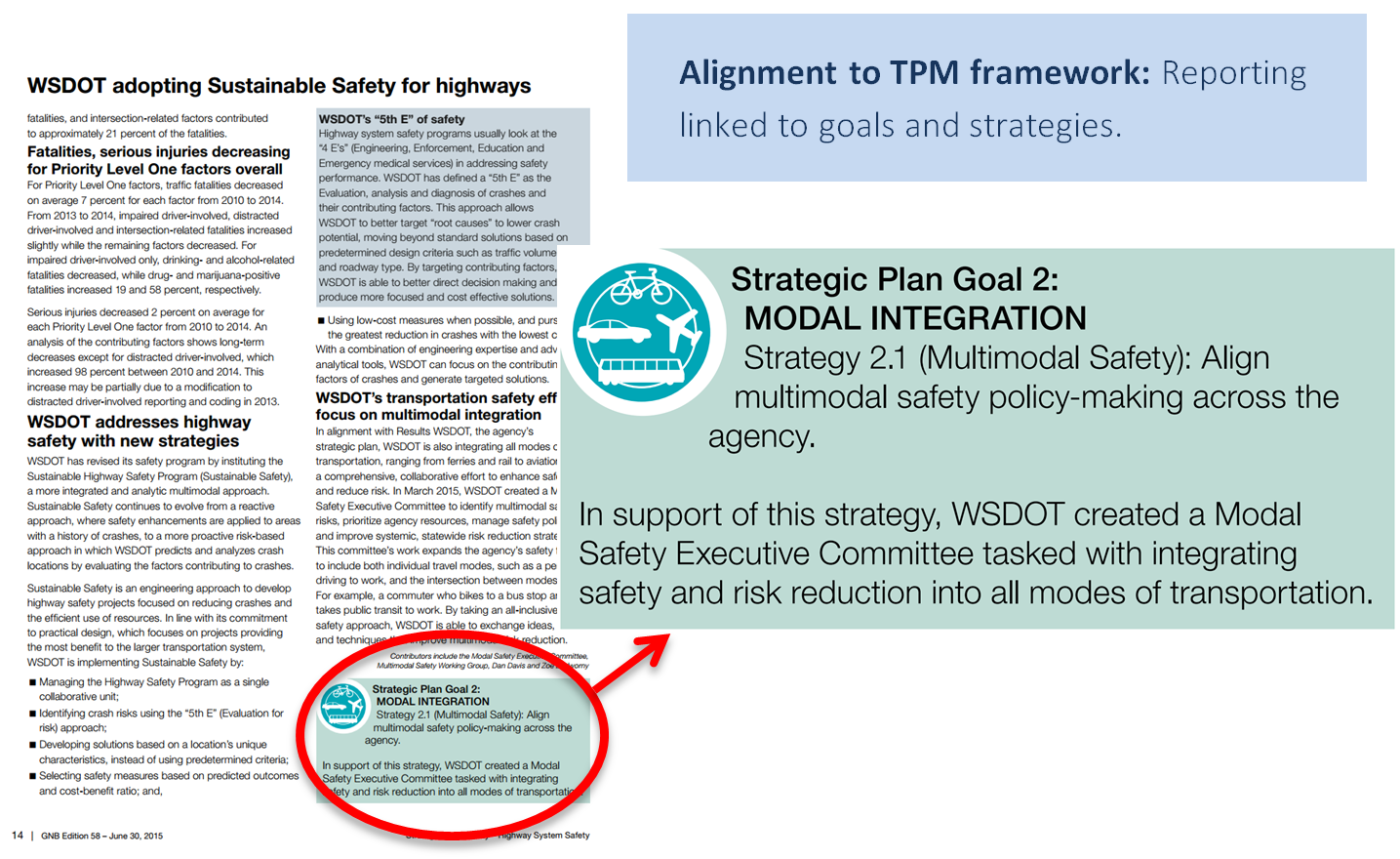 Alignment to TPM framework: reporting linked to goals and strategies. Image of Gray Notebook page with callout for Strategic Plan Goal 2: Modal Integration. Strategy 2.1: align multimodal safety policy-making across the agency.