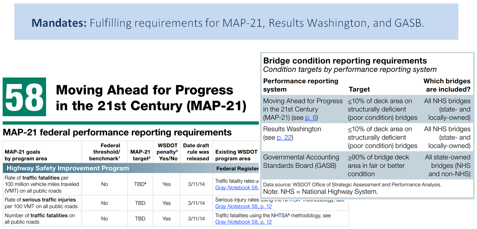 Mandates: fulfilling requirements for MAP-21, Results Washington, and GASB. Moving Ahead for Progress in the 21st Century (MAP-21).
