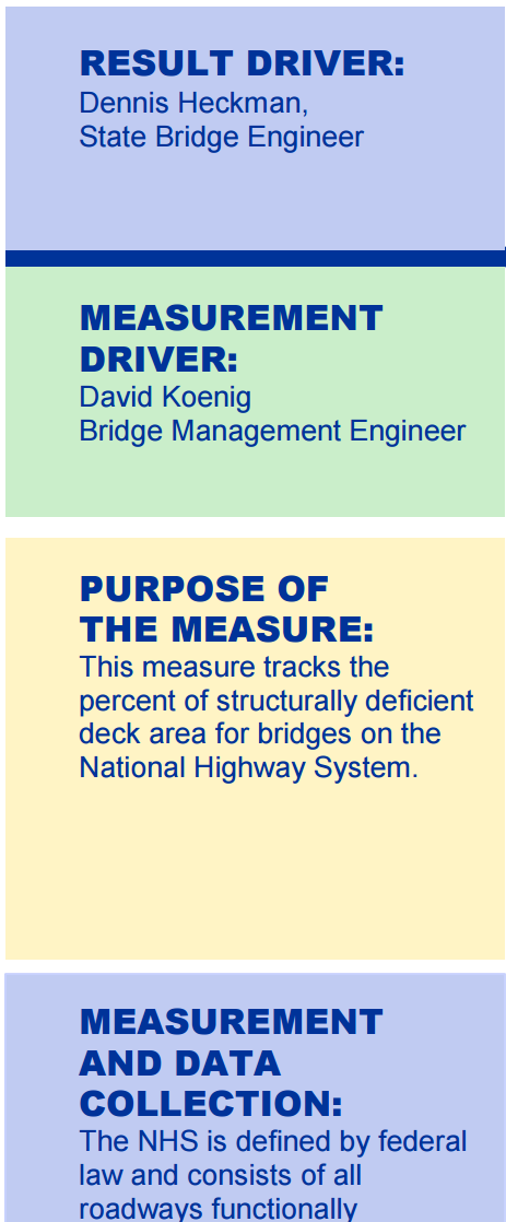 Result driver: Dennis Heckman, State Bridge Engineer. Measurement driver: David Koenig, Bridge Management Engineer. Purpose of the measure: this measure tracks the percent of structurally deficient deck area for bridges on the National Highway System. Measurement and data collection: the NHS is defined by federal...