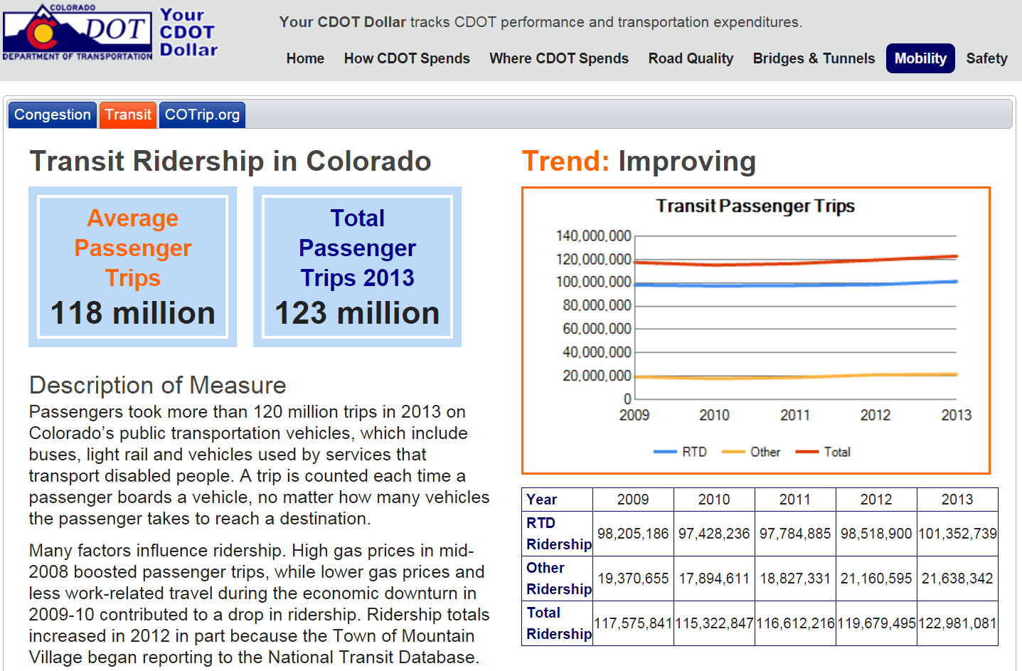Screenshot of Your CDOT Dollar performance reporting website. Transit tab is highlighted with average passenger trips and total passenger trips values as well as graph showing transit passenger trips improving. Description of measure included as well.