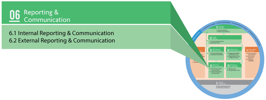 The TPM Framework showing ten components with Component 06 Reporting & Communication called out. Subcomponents are 6.1 Internal Reporting and Communication and 6.2 External Reporting and Communication.