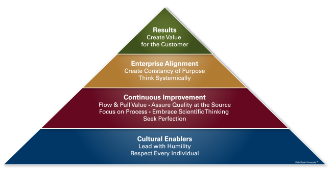 Shingo Pyramid Model: Cultural enablers at the base, continuous improvement above, then enterprise alignment, and results at the top