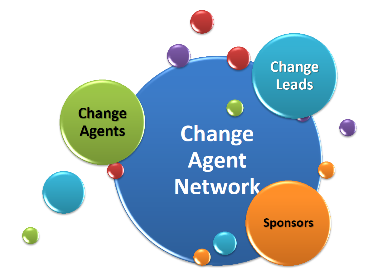 Colorado's modified ADKAR model. Shows the change agent network as a large bubble in the center with 3 smaller bubbles representing change agents, change leads, and spronsors overlapping with it