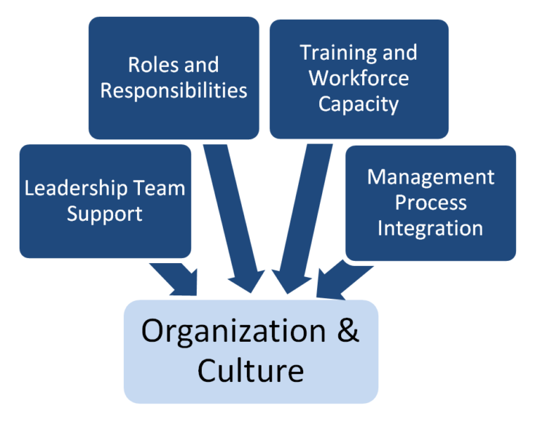 roles and responsibilities of organizational managers Role of a functional manager  functional manager shares responsibility for directing the work of individuals with the project manager in a projected organization.