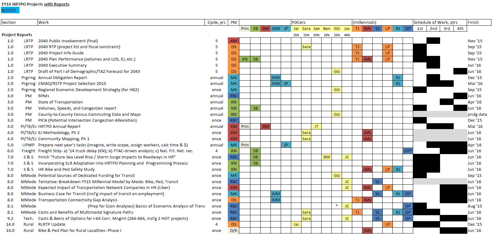 Screenshot of Unified Planning Work Program matrix.