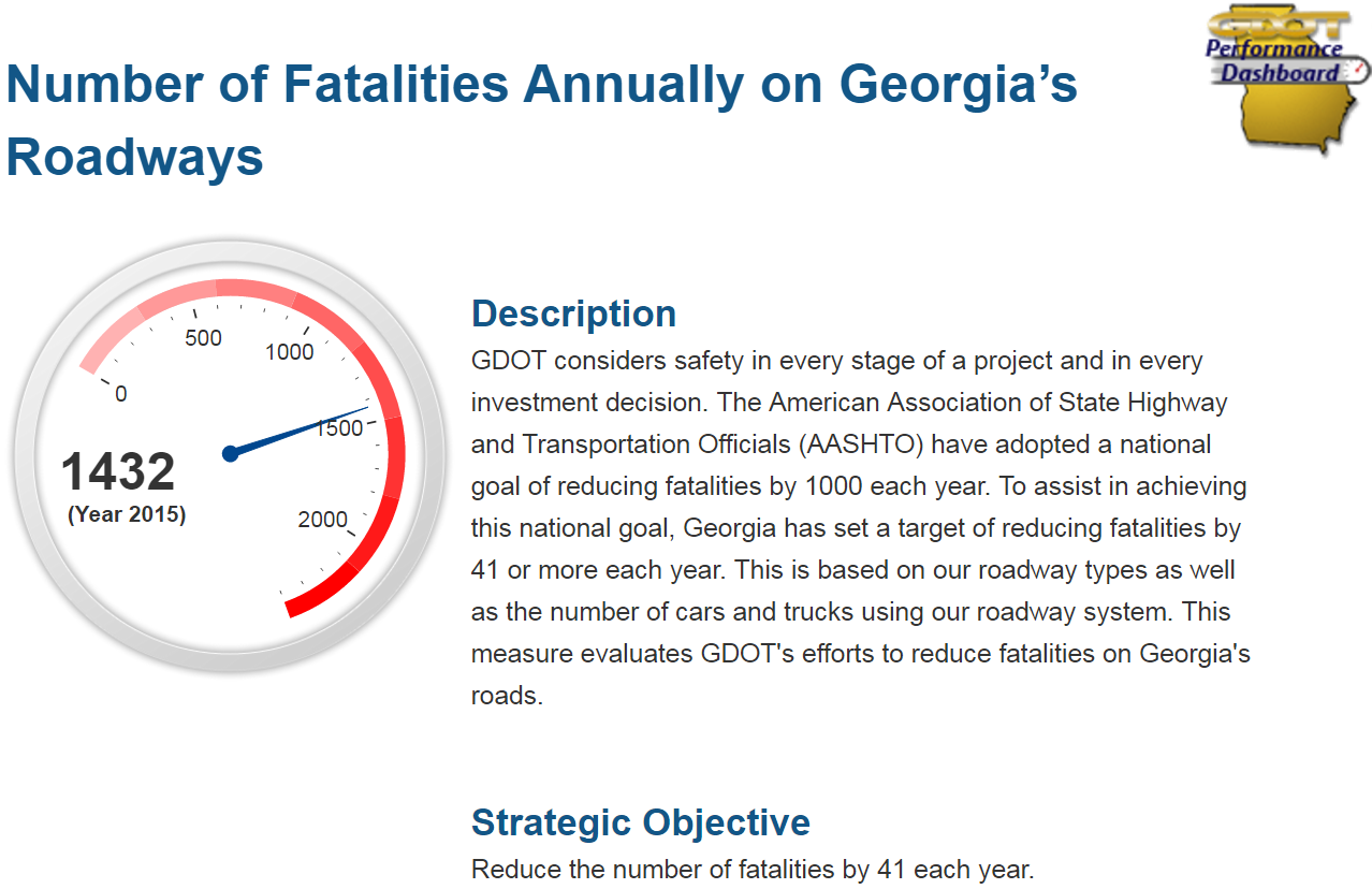 Number of fatalities annually on Georgia's roadways. Description: To assist in achieving AASHTO's goal of reducing fatalities by 1000 per year, Georgia set its goal of reducing fatalities by 41 per year. 1432 fatalities in Year 2015. Strategic objective: reduce the number of fatalities by 41 each year.