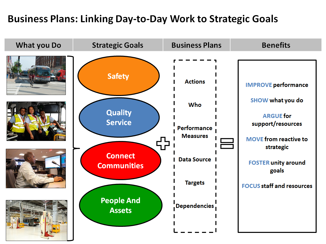Business plans: linkin gday to day work to strategic goals. What you do, strategic goals, business plans, benefits clearly connected.