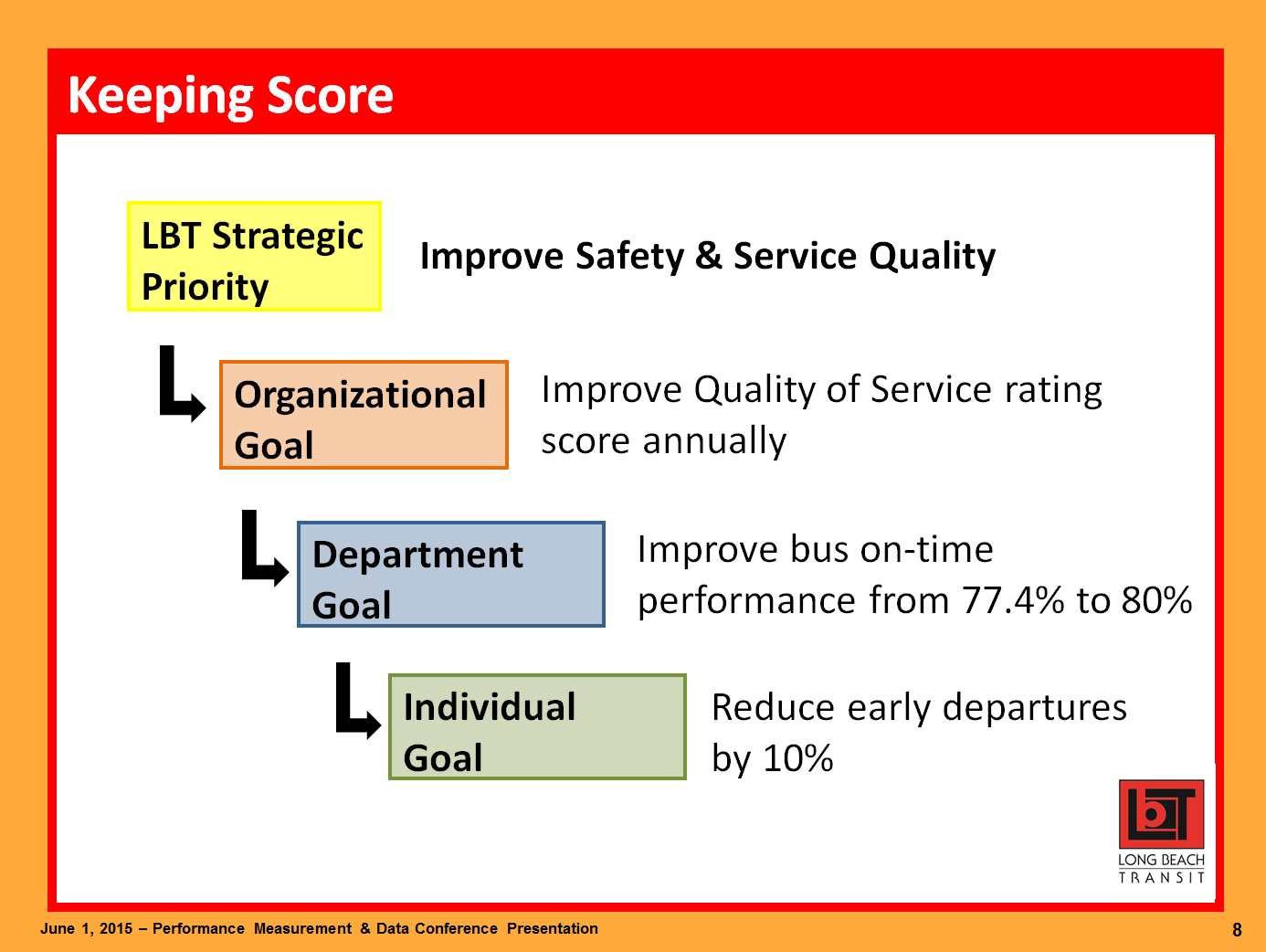 Keeping Score. LBT Strategic Priority: improve safety and service quality. Organizational goal: improve quality of service rating score annually. Department goal: improve bus on-time performance from 77.4% to 80%. Individual goal: reduce early departures by 10%.