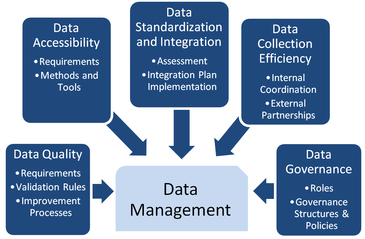 Data Management component with subcomponents: Data Quality (requirements, validation rules, improvement processes), Data Accessibility (requirements, methods and tools), Data Standardization and Integration (assessment, integration plan implementation), Data Collection Efficiency (internal coordination, external partnerships), Data Governance (roles, governance structures and policies).