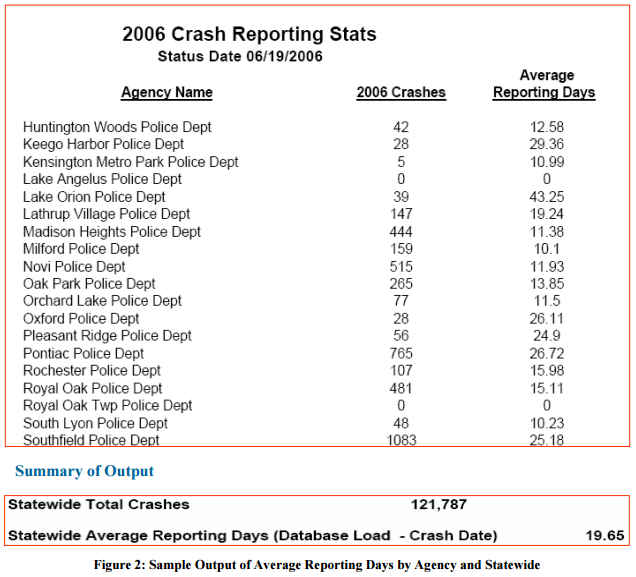 2006 Crash Reporting Stats, status date 06/19/2006. Agency listed with 2006 crashes and average reporting days, with summary report at the bottom for total statewide crashes.