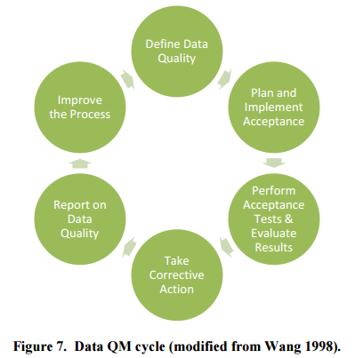 Figure 7, Data QM cycle (modified from Wang 1998). Flow chart from Define data quality to plan and implement acceptance to perform acceptance tests and evaluate results to take corrective action to report on data quality to improve the process.