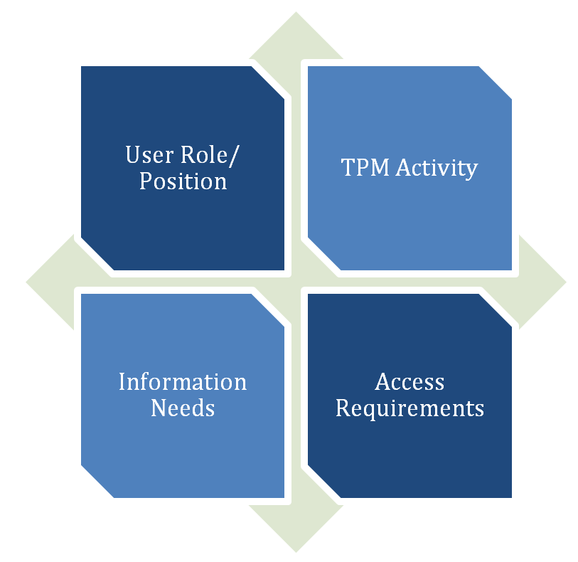 User role/position. TPM activity. Access requirements. Information needs.