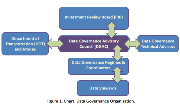 FHWA Data governance structure. Thee are 4 branches from the Data Governance Advisory which are connected going in both directions. One is to the Investment review board, another is to the department of transportation and modes, and a third is to data governance technical advisors. The fourth brand is to data governance regimes and coordinators, who are also connected in both directions to data stewards.