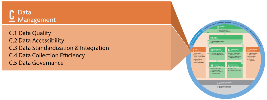 The TPM Framework showing ten components with Component C Data Management called out. Subcomponents are C.1 Data Quality, C.2 Data Accessibility, C.3 Data Standardization and Integration, C.4 Data Collection Efficiency, and C.5 Data Governance.