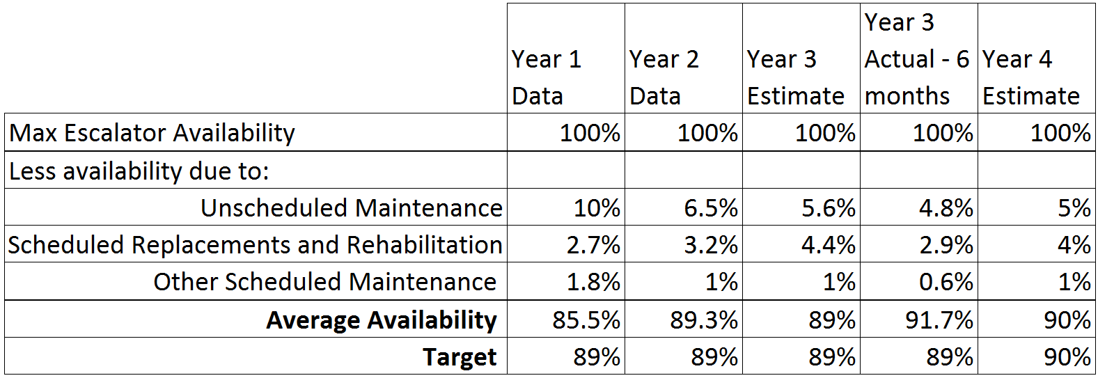 A table showing average and target escalator availability based on unscheduled maintenance, scheduled replacements and rehabilitation, and other scheduled maintenance.