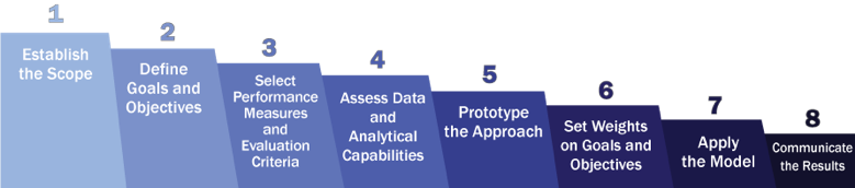 Diagram showing the 8 steps in implementing a multi-objective prioritization approach.